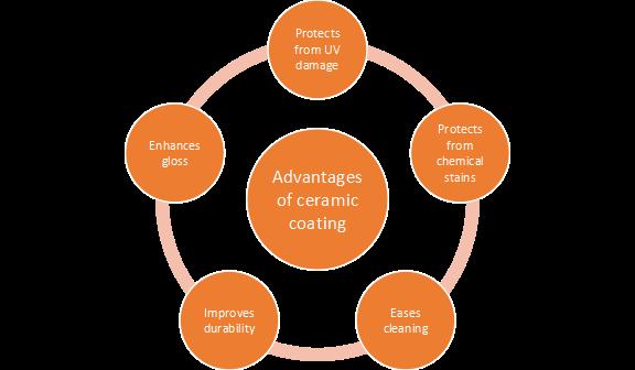 Advantage of ceramic car coating