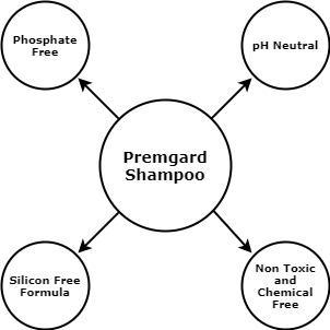 permagard car cleaning shampoo